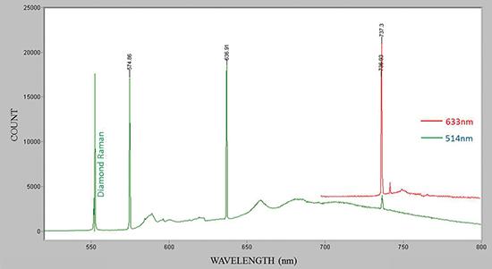 Fig.8 フォトルミネッセンス分析:514nm励起では575nm, 637nmピークと737nmピークを検出。737nmピークはCVD合成の特徴であり、633nm励起の方が検出感度が良い。