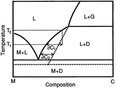 図6:金属溶媒に対する炭素の溶解度を示す図