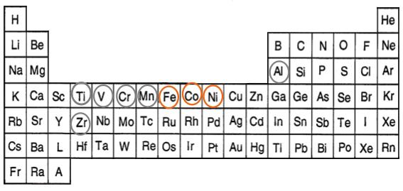 図1 周期表。オレンジ色で囲った元素が代表的な金属触媒。灰色で囲った元素がダイヤモンドへの不純物窒素の混入を抑制する効果をもつ。