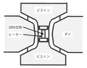図2ベルト型高圧装置断面の模式図