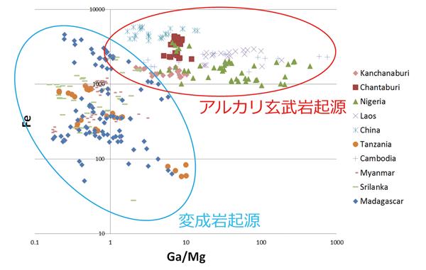 図3:主要産地のブルーサファイアをGa/Mg vs Fe プロットしたグラフ