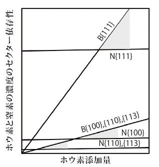 図6 ホウ素添加による青色着色のしくみ。 ホウ素濃度が窒素濃度を越えたところ(灰色のゾーン)で青色になる。
