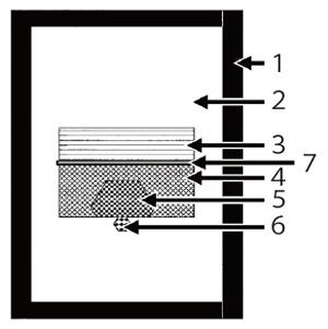 図7 ホウ素添加のダイヤモンド合成試料構成模式図。 1:黒鉛ヒーター 2:NaCl媒体 3:原料黒鉛 4:金属触媒 5:成長したダイヤモンド 6:種結晶 7:ホウ素粉末