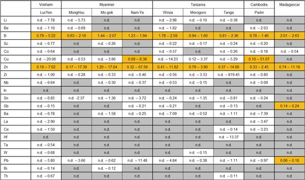 表3: ルビーの産地別微量元素検出表