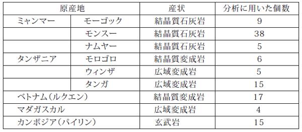 表1 分析に用いたルビーとその産状、個数