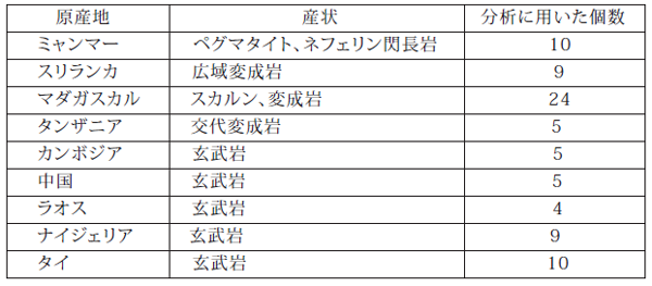 表2 分析に用いたブルーサファイアとその産状、個数