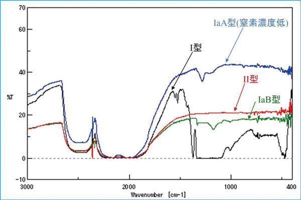 Fig.8 赤外分光(FTIR)で測定した各タイプのダイヤモンド