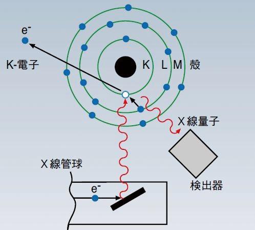 Fig.1 蛍光X線の発生(フィッシャー・インストルメンツ資料より)