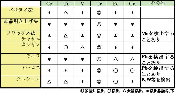 Fig.3 合成ルビーのEDXRFによる組成分析(北脇1997より)