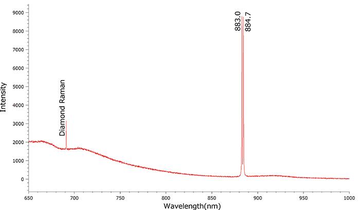 図11:633nmレーザーによるPLスペクトルでは883.0nmと884.7nmのダブレットピーク(Ni+)を示すものが多い。