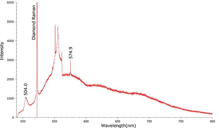 図13:488nmレーザーによるPLスペクトルでは575nm(NV0)の他に504nm付近に帰属不明の半値幅(FWHM)のやや大きなピークが検出されるものがあった。