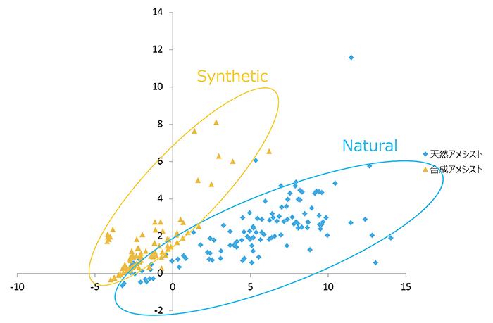 図3 天然アメシスト、合成アメシストの判別分析グラフ