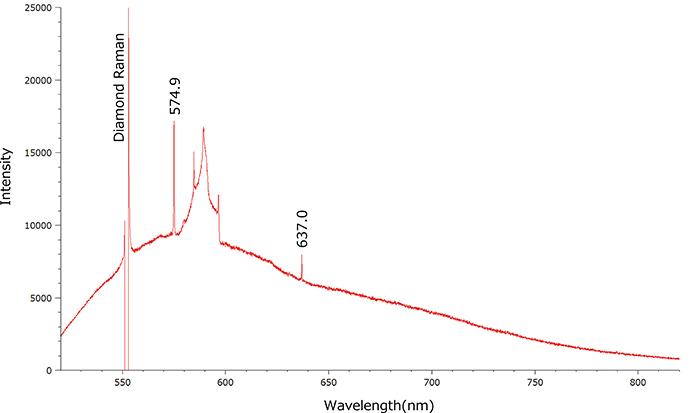 図12:514nmレーザーによるPLスペクトルでは575nm(NV0)と637nm(NV-)が検出され、常に575nm(NV0)>637nm(NV-)であった。