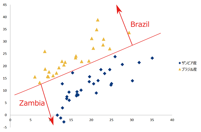 図4:ザンビア産、ブラジル産天然アメシストの判別分析