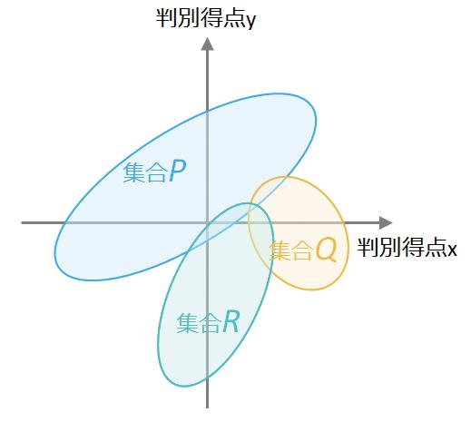 図6:2次元に拡張した判別分析