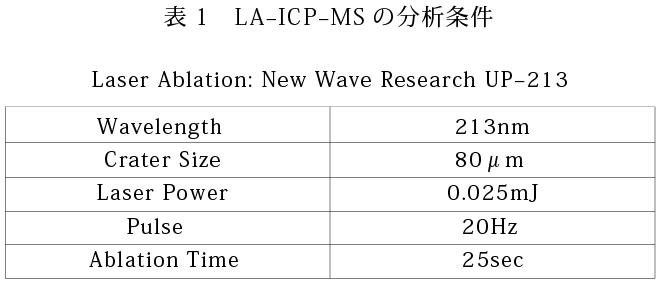 表1LA-ICP-MSの分析条件