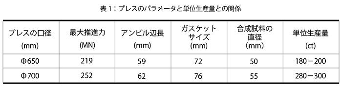 表1:プレスのパラメータと単位生産量との関係