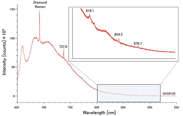 図10:633nmレーザーによるPLスペクトル。15個中13個に737nmピークが検出された
