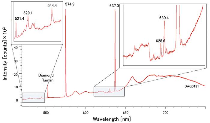 図 11:514nmレーザーによるPLスペクトル。すべての試料に非常に強い637.0nm(NV-)および 574.9nm(NV0)が検出された。