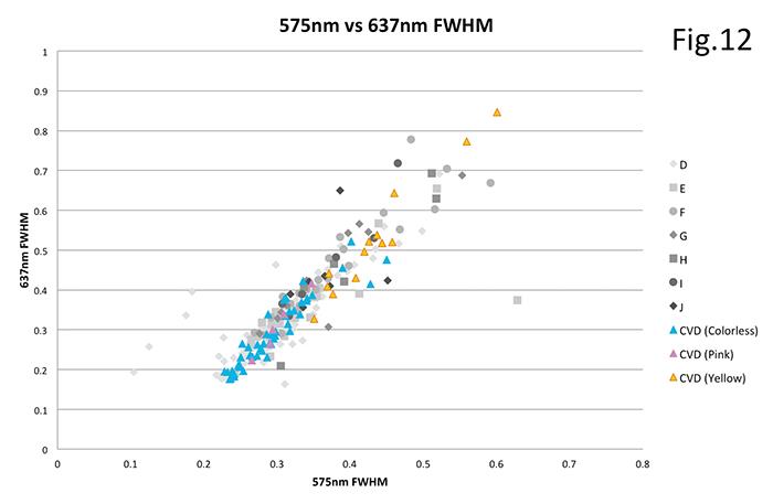 図 12:N-VセンタのPLピークの半値幅。本研究のⅠb型黄色系CVD合成ダイヤモンドは半値幅がやや大きく、天然Ⅱ型ダイヤモンドの比較的カラーグレードの低いものの領域に重複する。