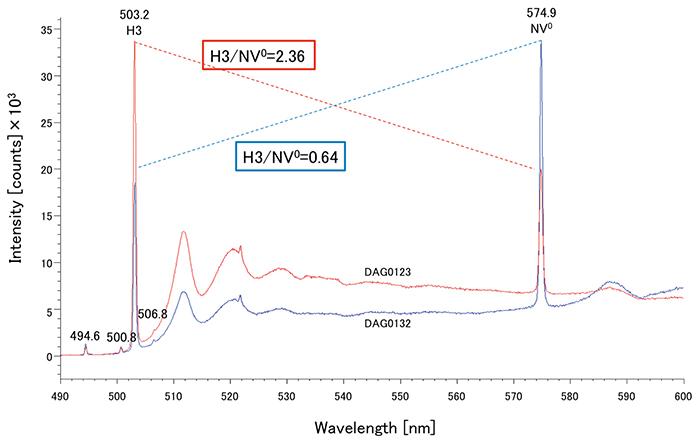 図 13:488nmレーザーによるPLスペクトル。すべての試料に非常に強い574.9nm(NV0)および503.2nm(H3)ピークが検出された。H3/NV-の強度比は褐色味のある3個が低めであった。