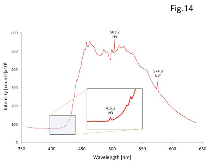 図 14:325nmレーザーによるPLスペクトル。すべての試料に415.2nm(N3)のピークが検出された。