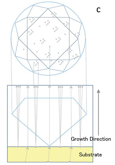 図7c:CVD合成ダイヤモンドに見られる歪複屈折の概念図。