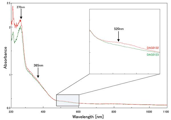図8:室温下での紫外-可視-近赤外吸収スペクトル。すべての試料に置換型単原子窒素に由来する270nmのピークが見られる。褐色味のある3個の試料には520nmの緩やかな吸収が見られた。