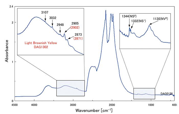 図9:赤外吸収スペクトルではすべての試料に置換型単原子窒素による吸収が見られた。またC-H由来の吸収が見られるが、褐色味のある3個の試料は一部のピーク位置が低波数側にシフトしている。