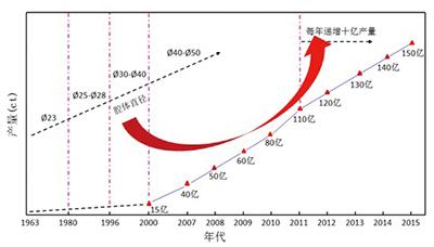 図3.中国におけるダイヤモンド生産量の推移