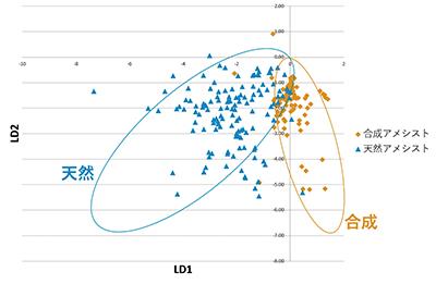 図4.判別分析による天然・合成アメシストの分布