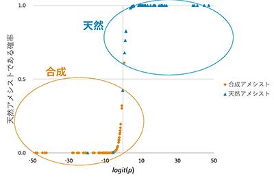 図5.ロジスティック回帰分析による天然・合成アメシストの分布