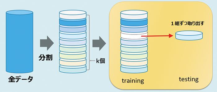 図6.k–分割交差検証法の仕組み