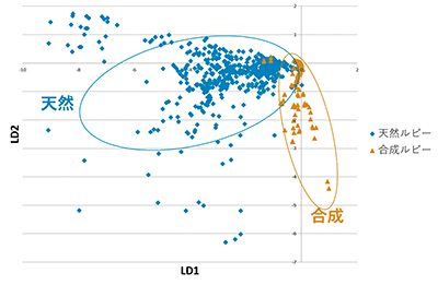 図8.判別分析による天然・合成ルビーの分布