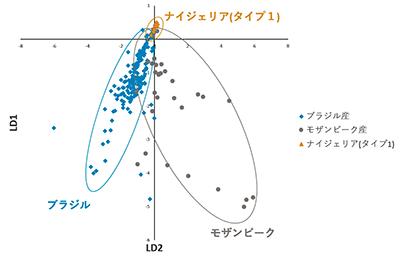 図11.判別分析によるパライバトルマリンの産地鑑別