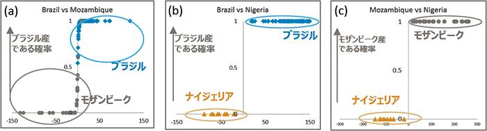 図12 ロジスティック回帰分析によるパライバトルマリンの2産地比較。x軸はロジット(logit)、y軸は片方の産地と判定される確率を表す。 (a) ブラジル産vsモザンビーク産、 (b)ブラジル産とナイジェリア産、 (c)モザンビーク産とナイジェリア産