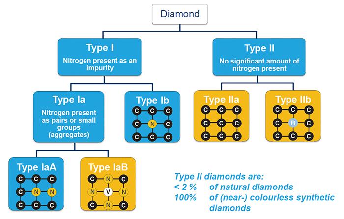 ダイヤモンドのタイプの模式図 (HRD作成)
