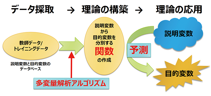 図1.多変量解析の予測手法