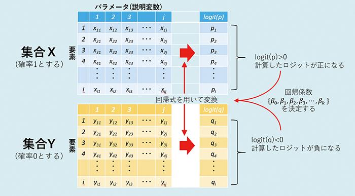 図2.ロジスティック回帰分析のモデル