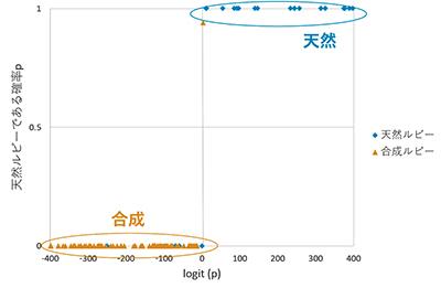 図9.ロジスティック回帰分析による天然・合成ルビーの分布