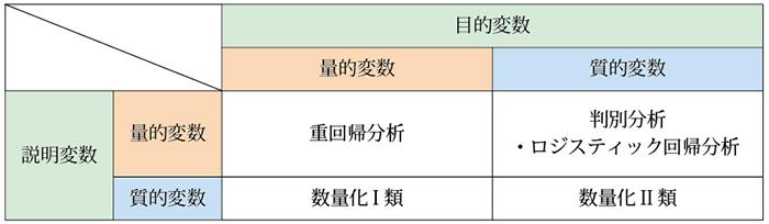 表1.多変量解析の予測手法