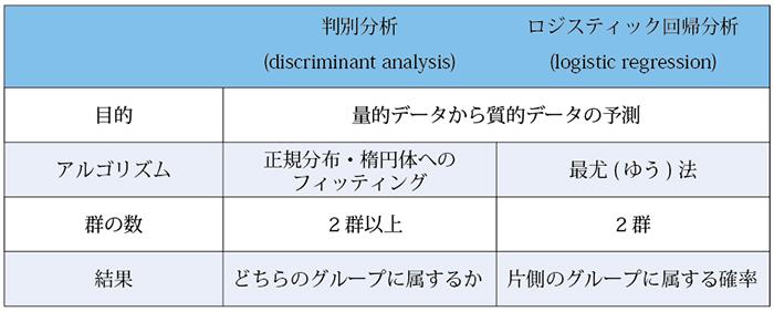表2.判別分析とロジスティック回帰分析の違い