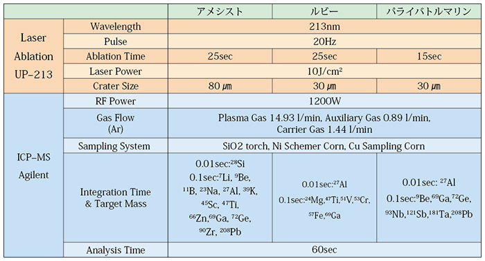 表3.本研究に用いたLA–ICP–MSの分析条件