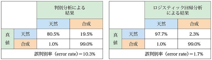 表4.天然・合成アメシストの判別分析、ロジスティック回帰分析の交差検証結果