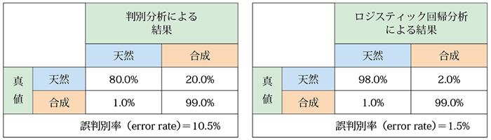 表5.天然・合成ルビーの判別分析、ロジスティック回帰分析の交差検証結果