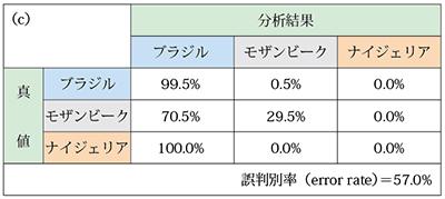 表6.判別分析によるパライバトルマリン産地鑑別の交差検証結果