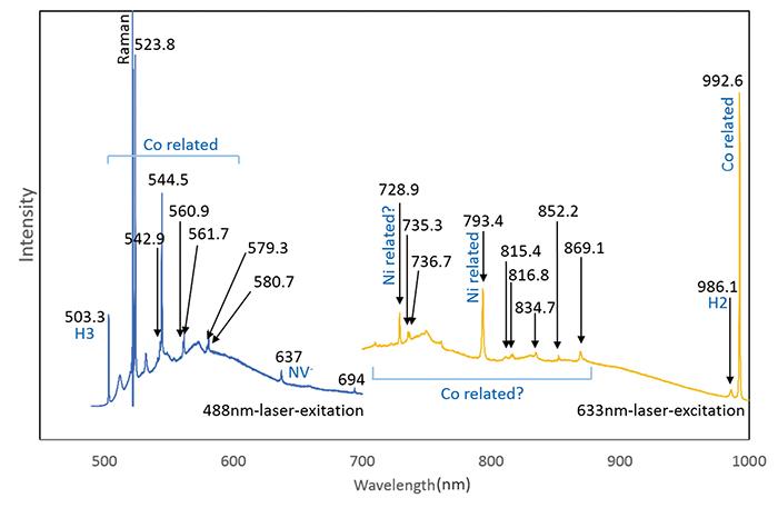 図10:黄色HPHT合成ダイヤモンドの488nmレーザー(青色)と633nmレーザー(黄色)によるPLスペクトル
