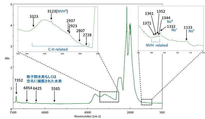 図6:褐色CVD合成ダイヤモンドの514nmレーザー(緑色)と633nmレーザー(赤色)によるPLスペクトル
