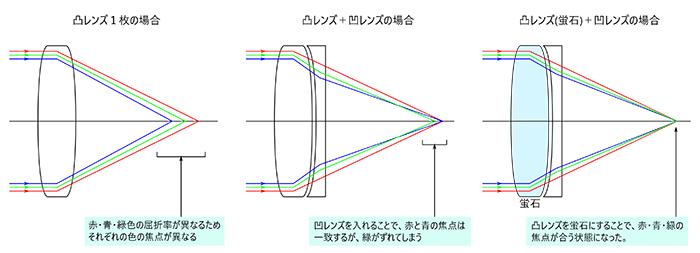 図1:蛍石レンズを用いた色収差解消について