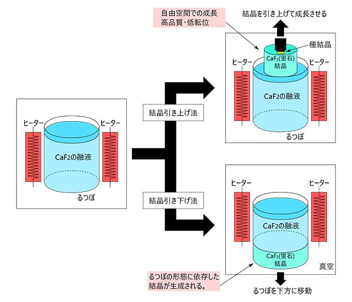 図2:結晶引き上げ法と引き下げ法のイメージ図